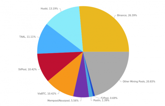 Binance Pool Is Now the Largest Bitcoin SV Miner
