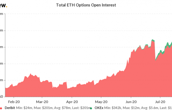 Ethereum Options Traders Jump the Gun as ETH Price Soars to $280