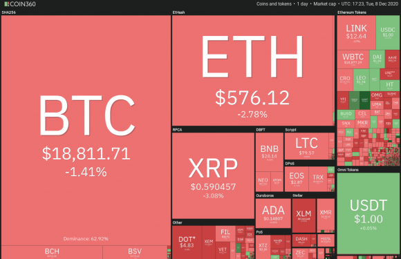 DeFi tokens and NFTs rally higher as Bitcoin price drops below $19,000