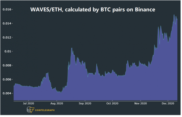 Waves' pivot toward DeFi, staking and interoperability triggers 107% rally