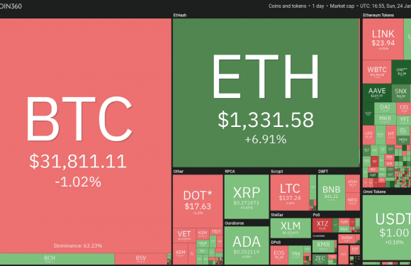 Top 5 cryptocurrencies to watch this week: BTC, ETH, DOT, AAVE, SNX