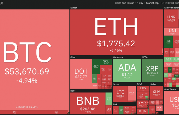 Altcoins and DeFi sell-off after Bitcoin's 17.6% correction below $50K